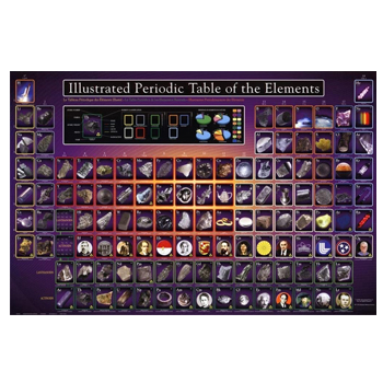 Laminated Illustrated Periodic Table of the Elements