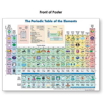 Motivation Without Borders Periodic Table